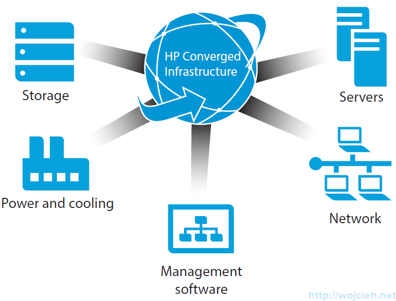 HP OneView Converged Infrastructure Picture