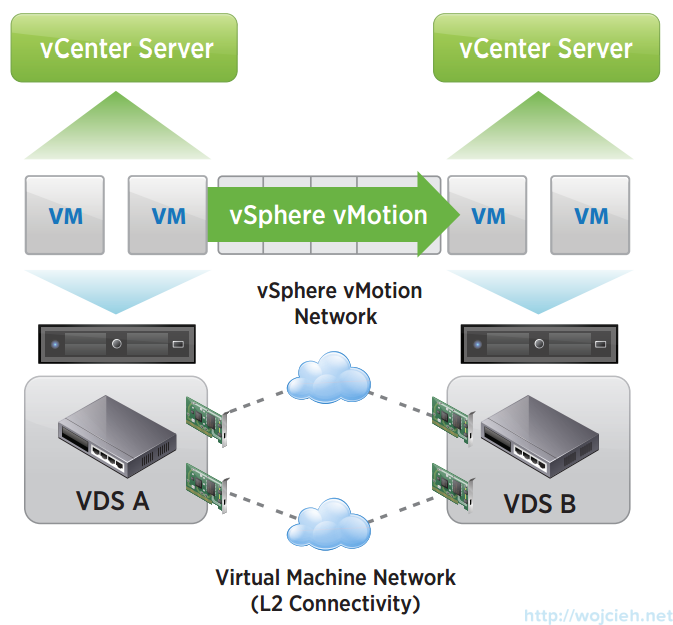 vSphere 6 enhanced vMotion