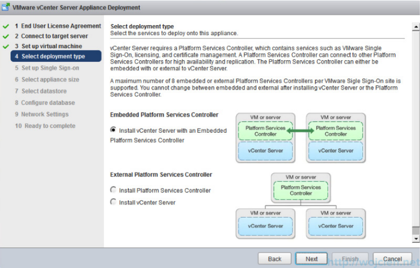 vSphere 6 vCenter Server Appliance Deployment