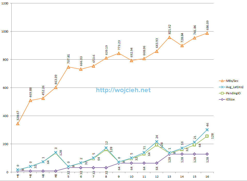SQLIO performance random read 180 seconds cached Excel chart