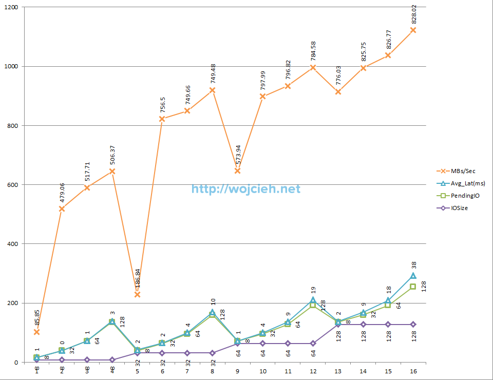 SQLIO performance sequential read 180 seconds cached Excel chart