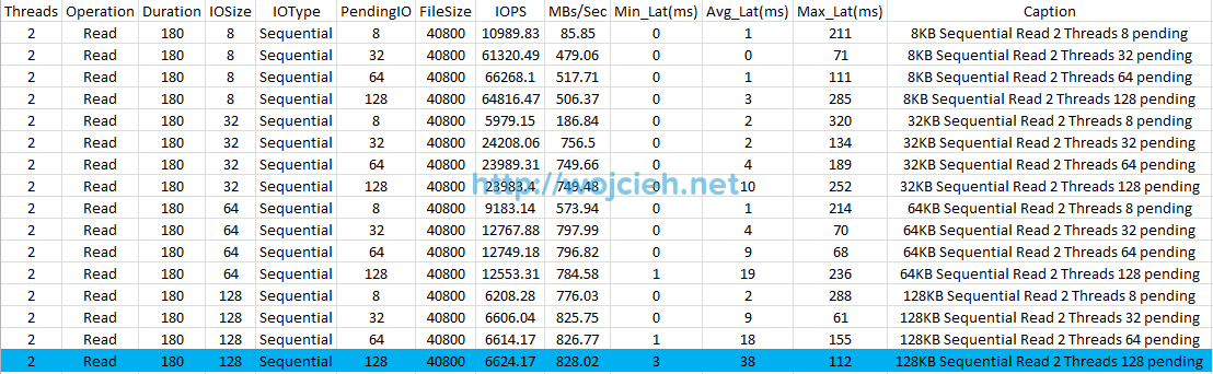 SQLIO performance sequential read 180 seconds cached Excel