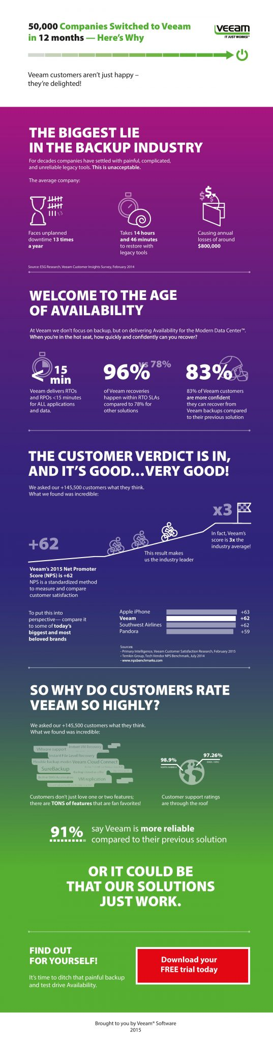 Veeam Customer Inforgraphic
